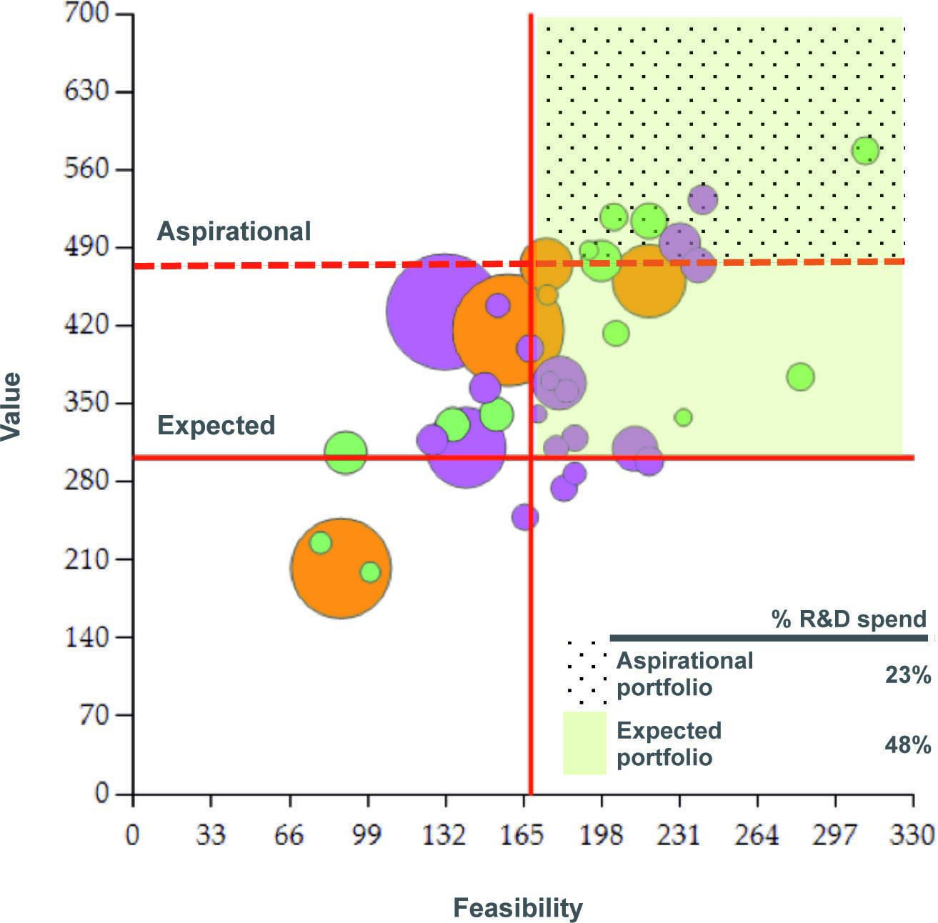 This R&D portfolio 2x2 is more than just another set of pretty bubbles, because it's based on independent external assessments. See the PharmExec piece cited in the post for details. [Figure credit: Pharmaceutical Executive]