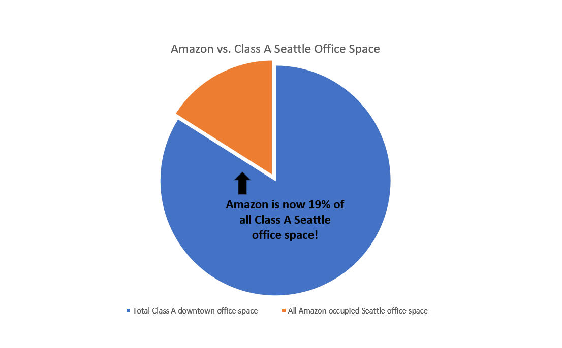 Amazon Graph - Class A.PNG