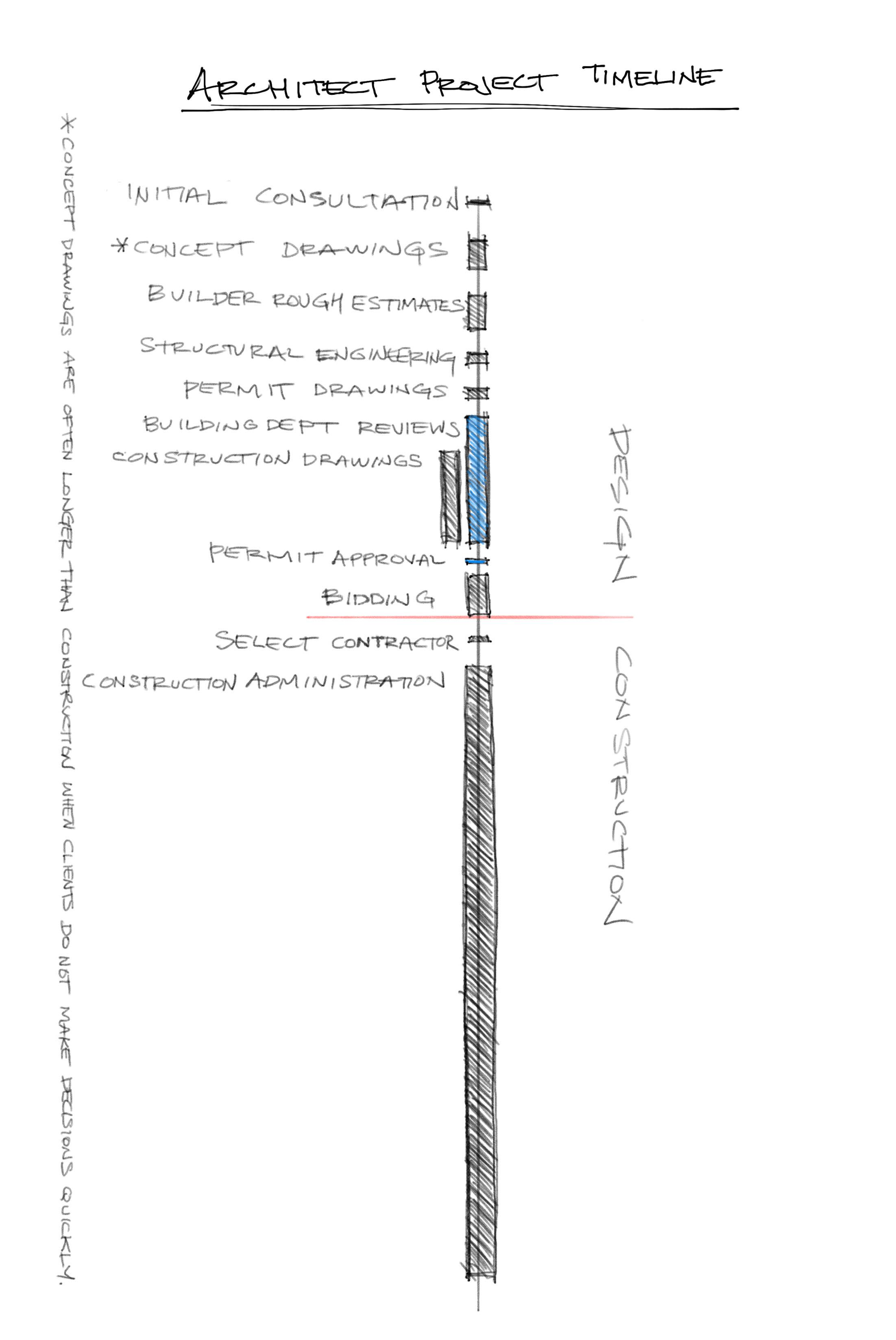 architect project timeline.jpg