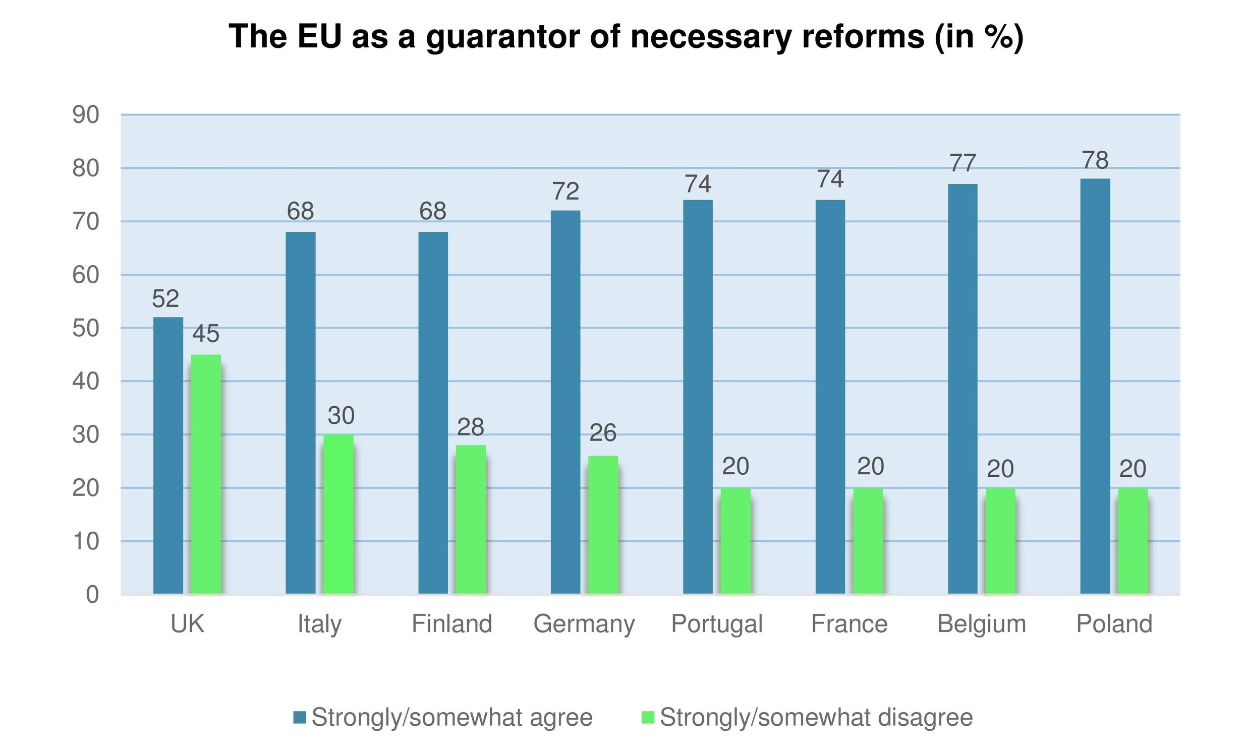 This comparative survey - implemented in eight European countries - maps citizens' attitudes towards welfare state arrangements and welfare state reforms.