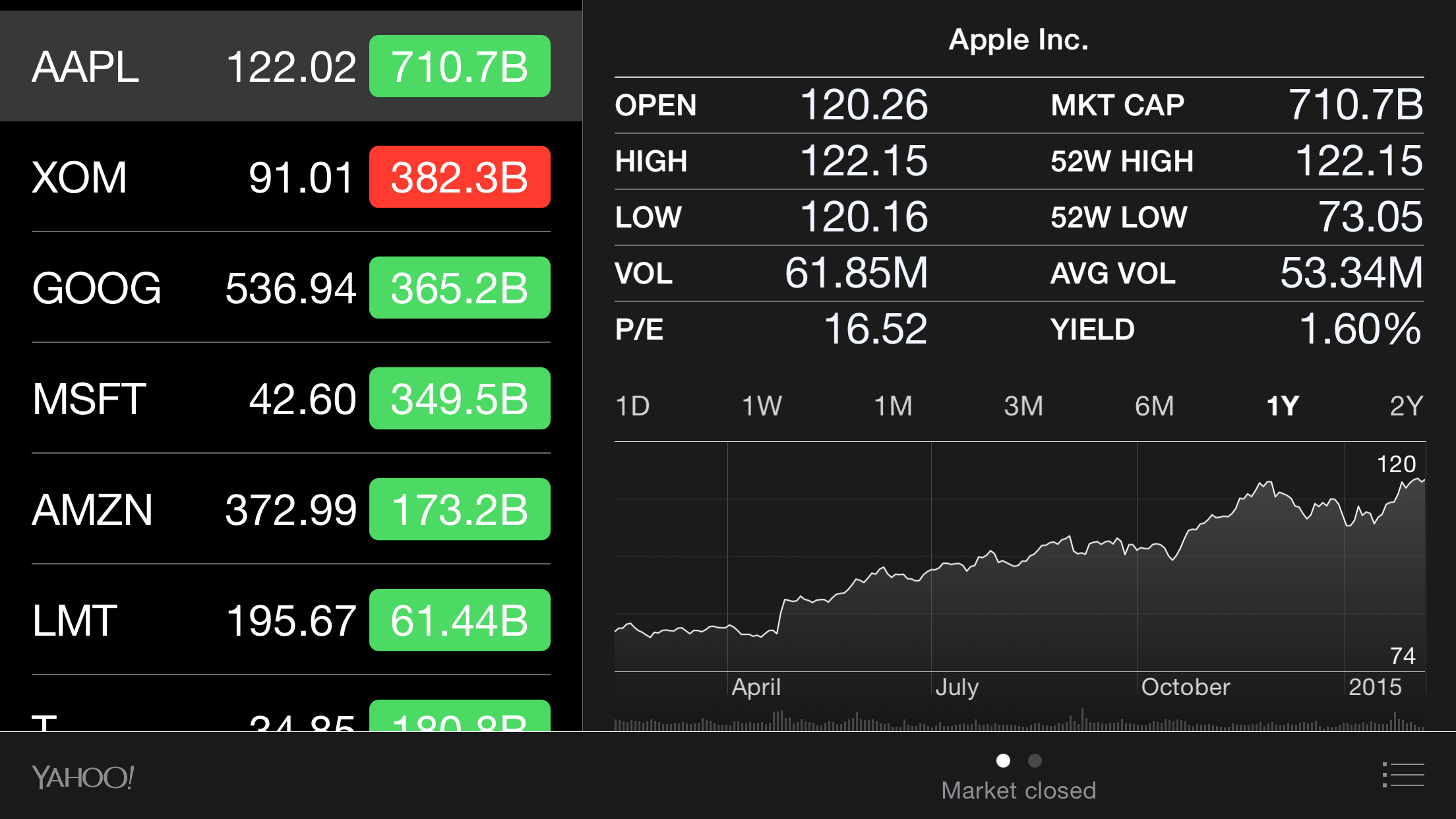 The numbers, as viewed on Apple's own iPhone Stocks app after the market close today.