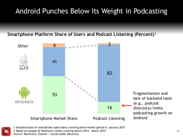 "Image via  Clammr ""Future of Podcasting"" survey"