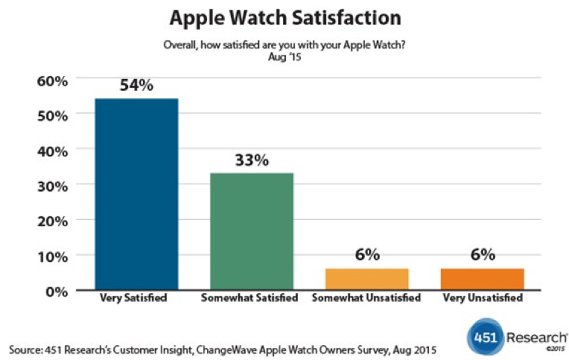 Apple Watch survey.jpg