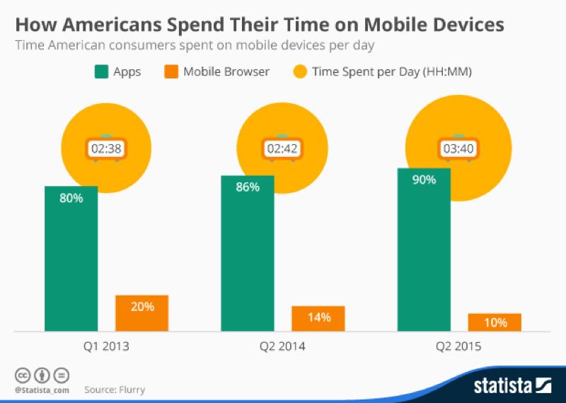 Mobile device chart.jpg