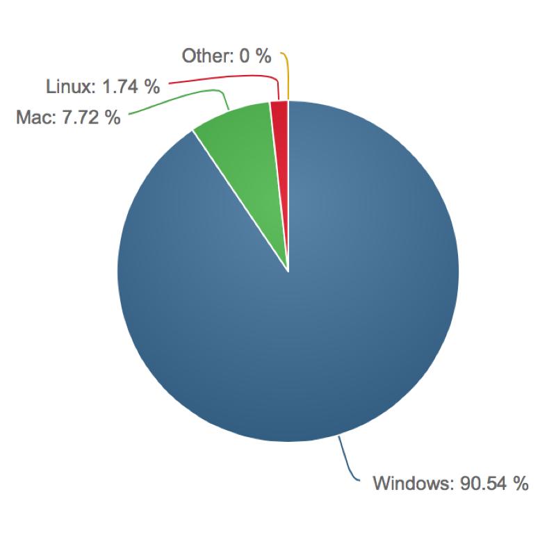 Desktop marketshare chart.jpg
