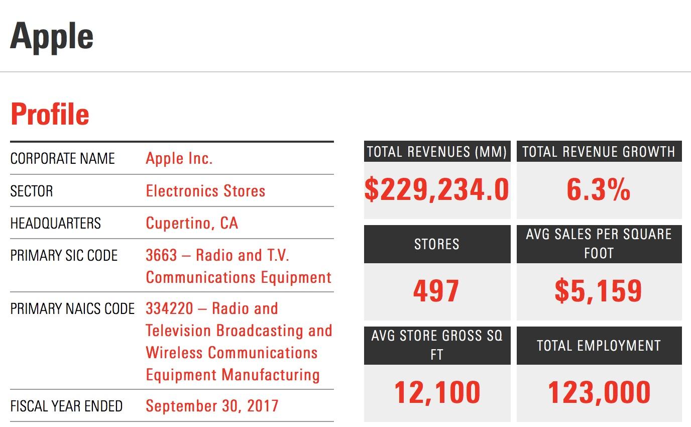 Apple metrics.jpeg