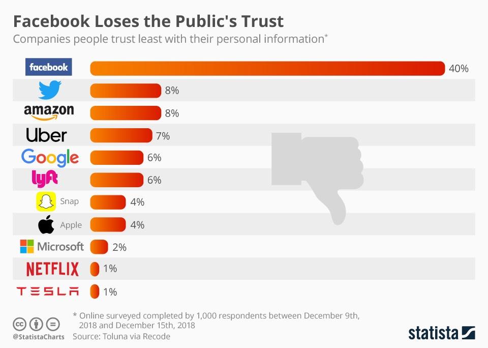 Least Trusted Tech companies.jpg