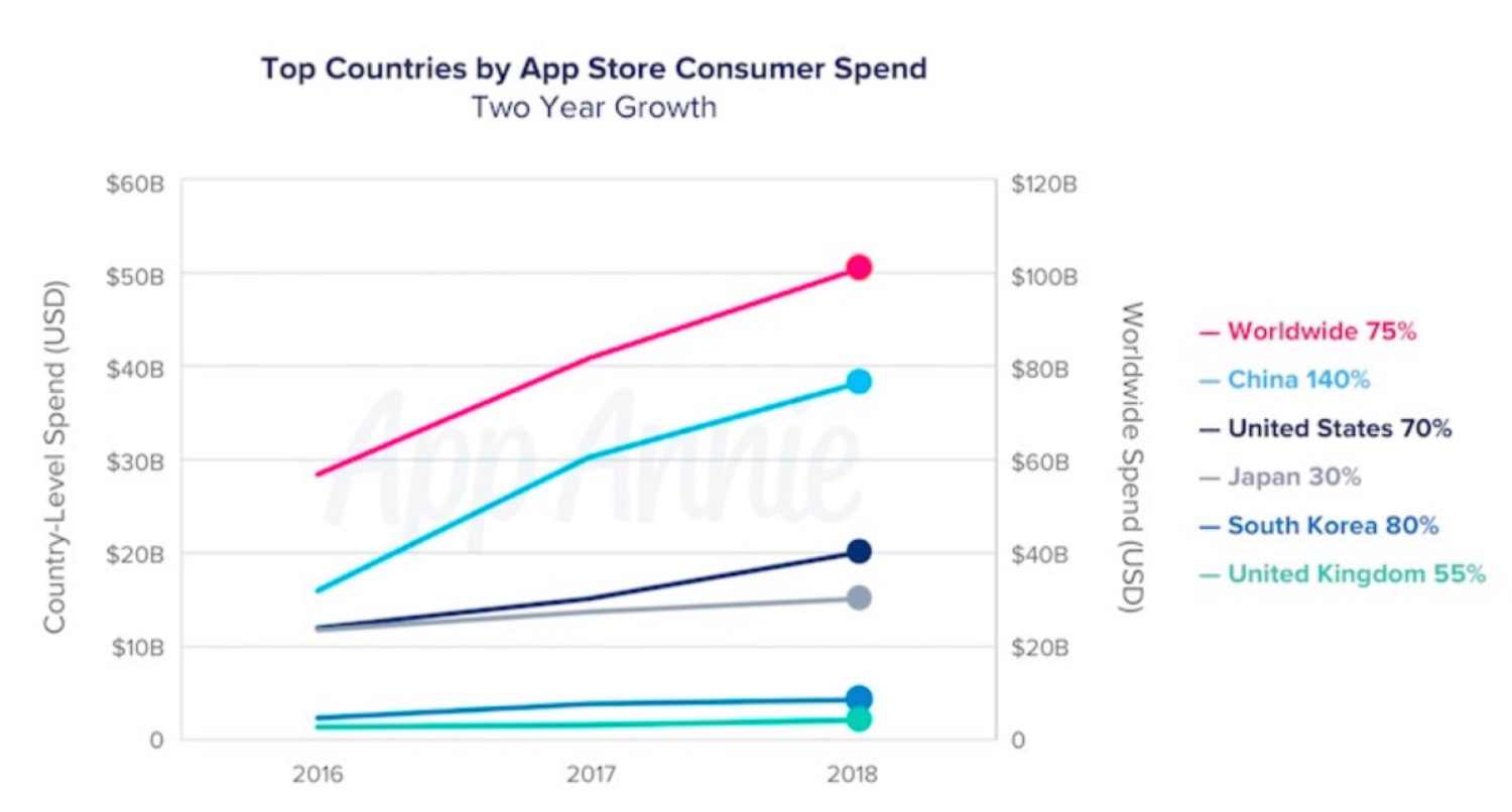 apple diagram app chinese customers driving the apple app store biz     apple world today  chinese customers driving the apple app