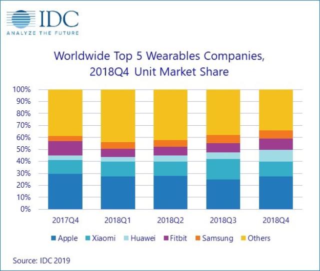 IDC chart.png