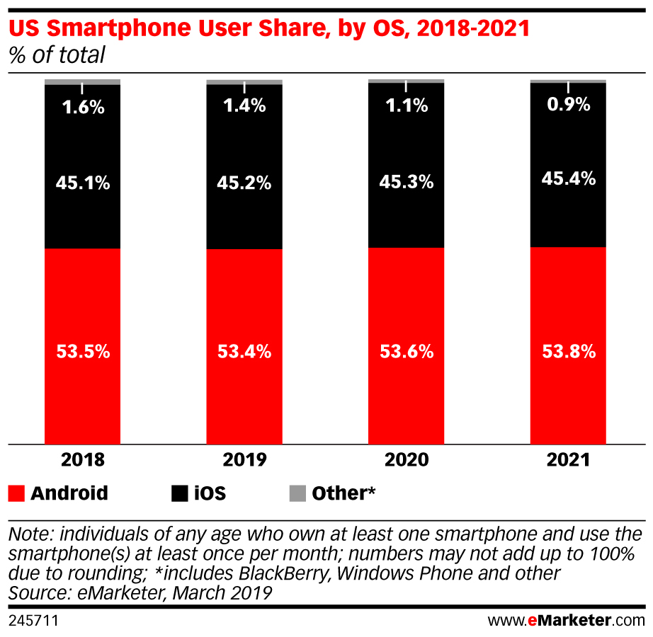 eMarketer chart.png