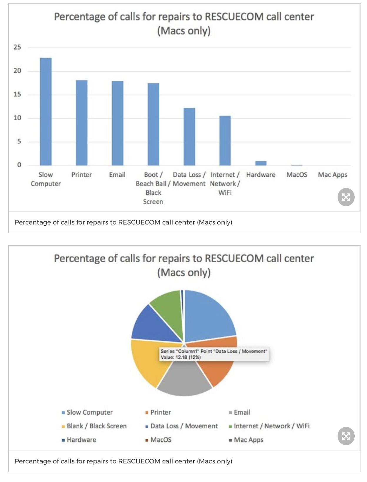 RESCUECOM charts.png