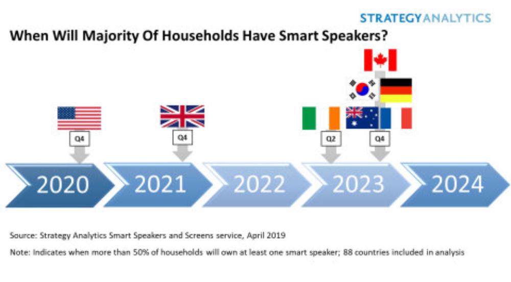 Smart speaker chart.png