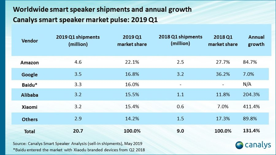News round-up: Apple's HomePod drops into the 'others' list in smart speaker market (and more)