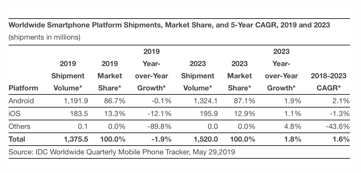 Smartphone growth chart.png