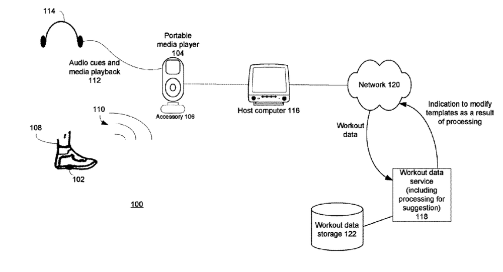 Apple patent involves an integrated media jukebox/physiologic data handling app