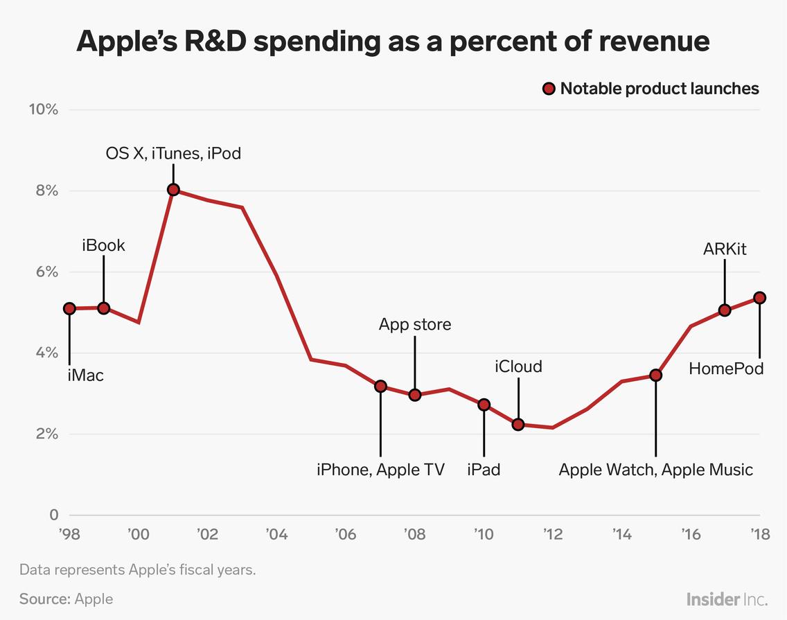 R&D chart.png
