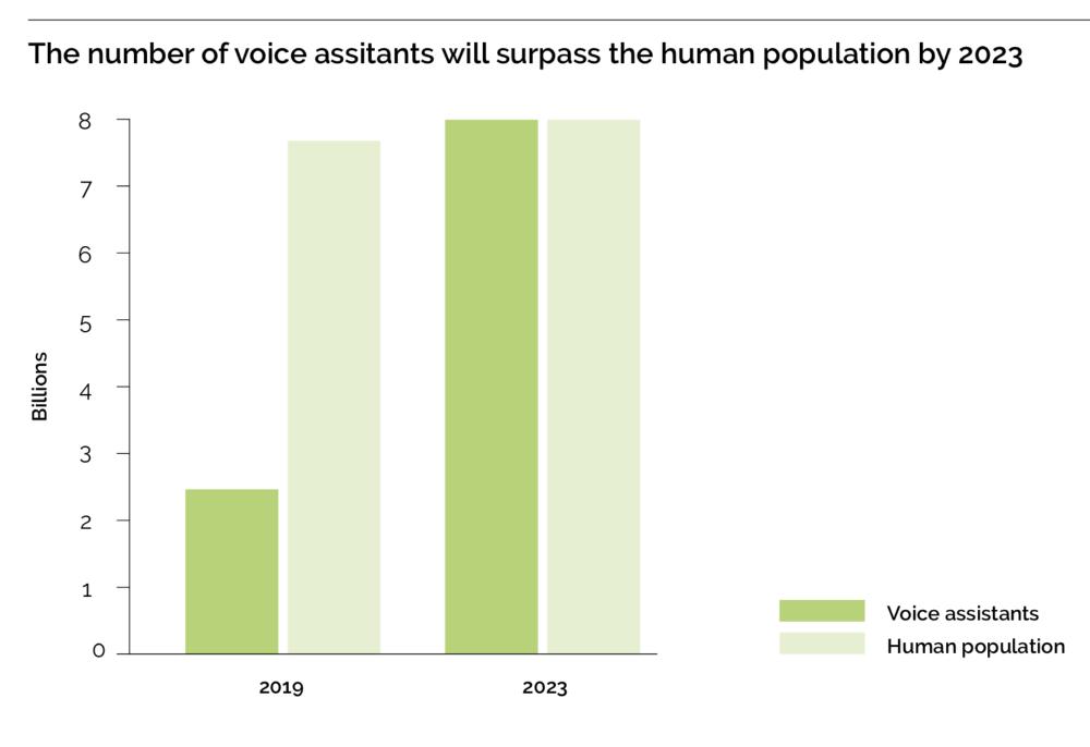 Voice Assistants chart.png