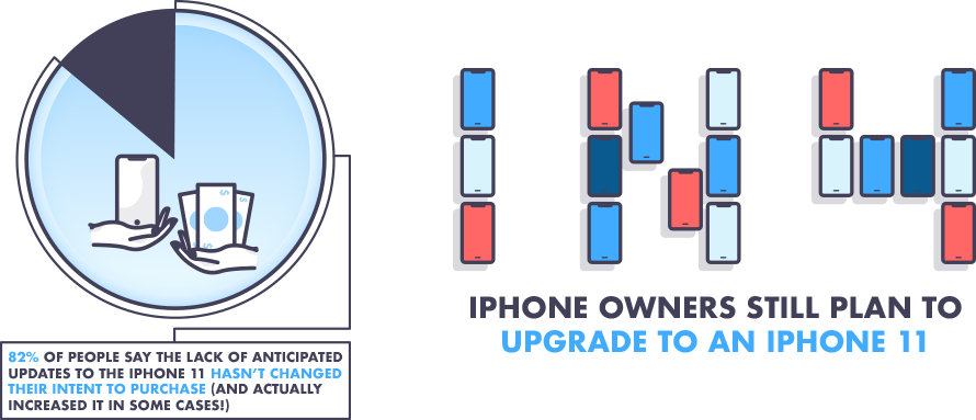 Survey: one in four iPhone owners plan to purchase a new Apple smartphone when it's released