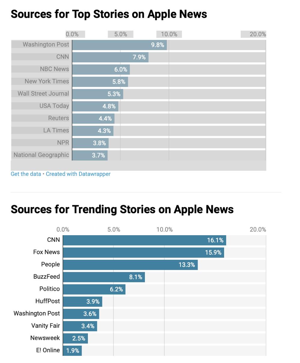 Apple News chart.png