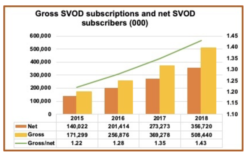 SVOD subscriptions.png
