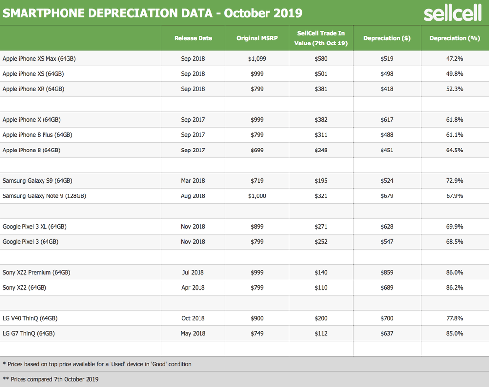 Apple's iPhone tops the list of least depreciating smartphone brands