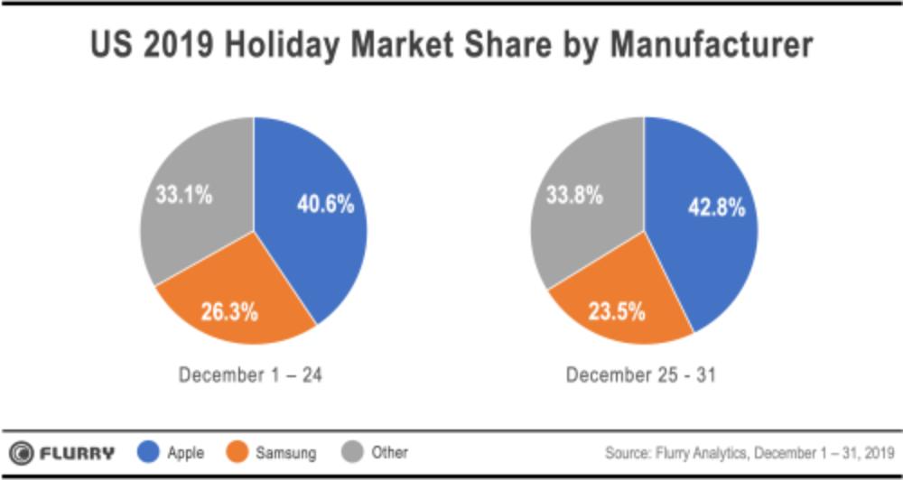 Apple sweeps device sales during key U.S. holiday week
