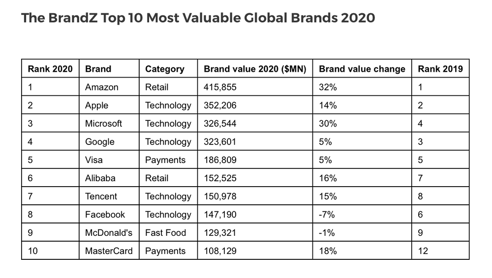 Apple maintains number two position on BrandZ Top 100 Most Valuable Global Brands