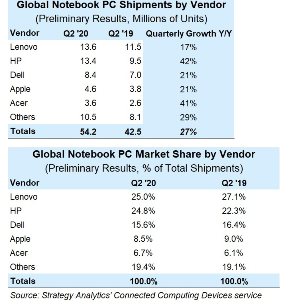Mac laptop sales see 21% quarterly growth year-over-year