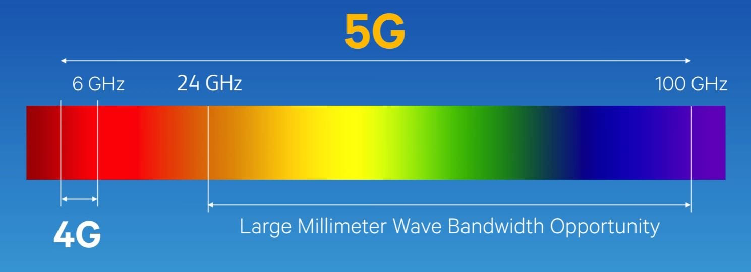photo of Rumor: Apple's high end 2021 iPad Pros will sport 5G with mmWave support image