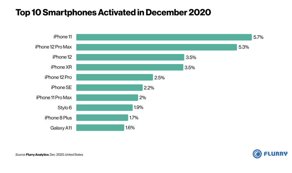 Apple's iPhones account for eight of top 10 spots for December smartphone activations