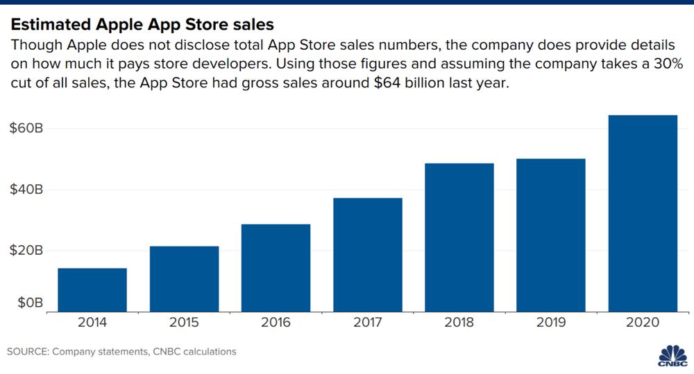 Apple App Store racks up $64 billion in 2020 revenue