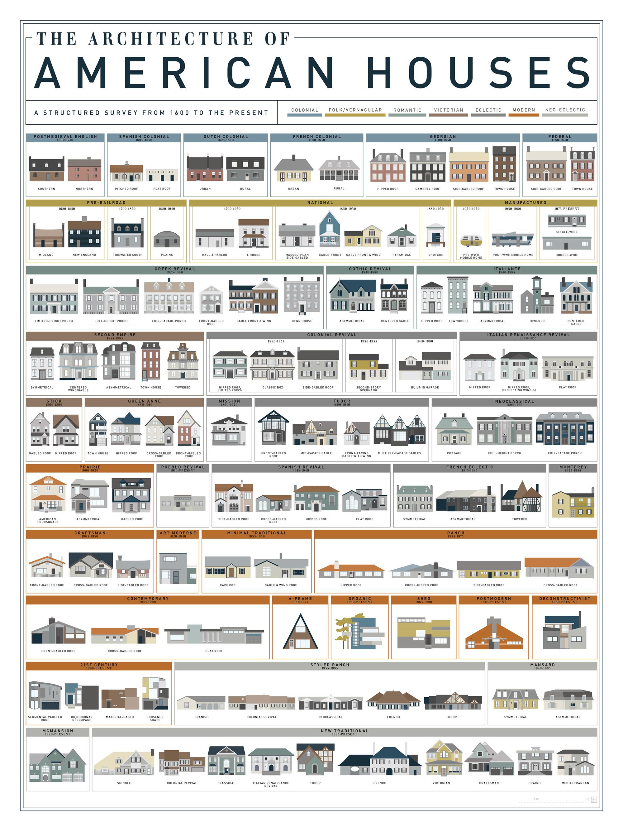 American Home Progression