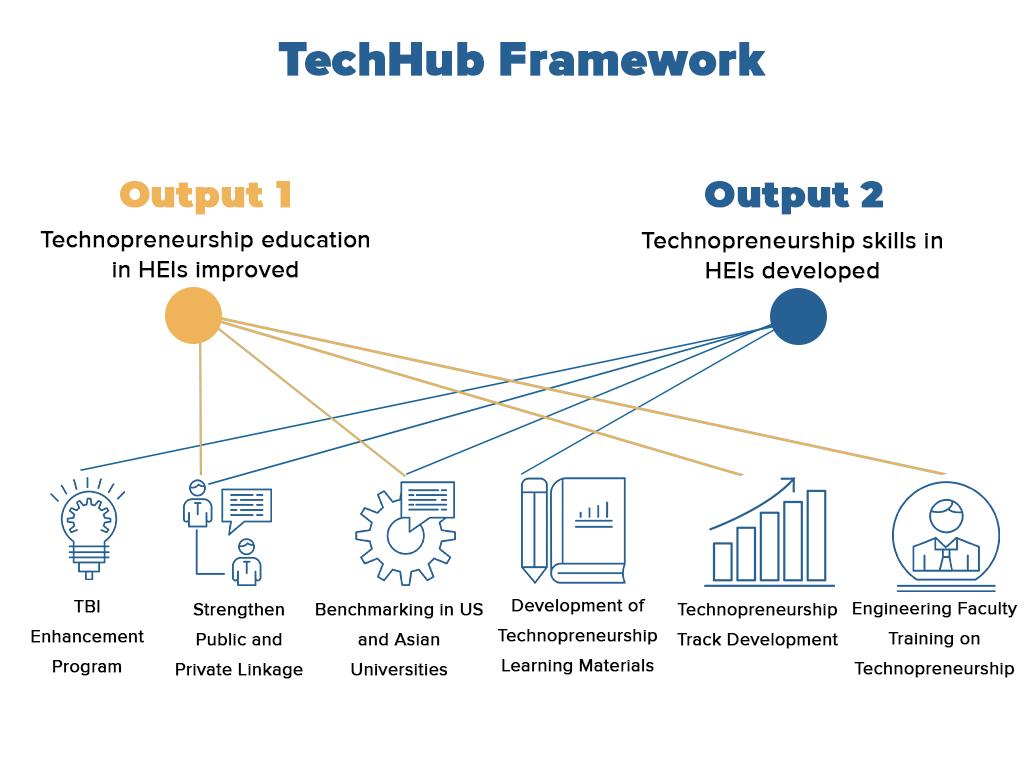 TechHub Framework v3 as of mar6.png