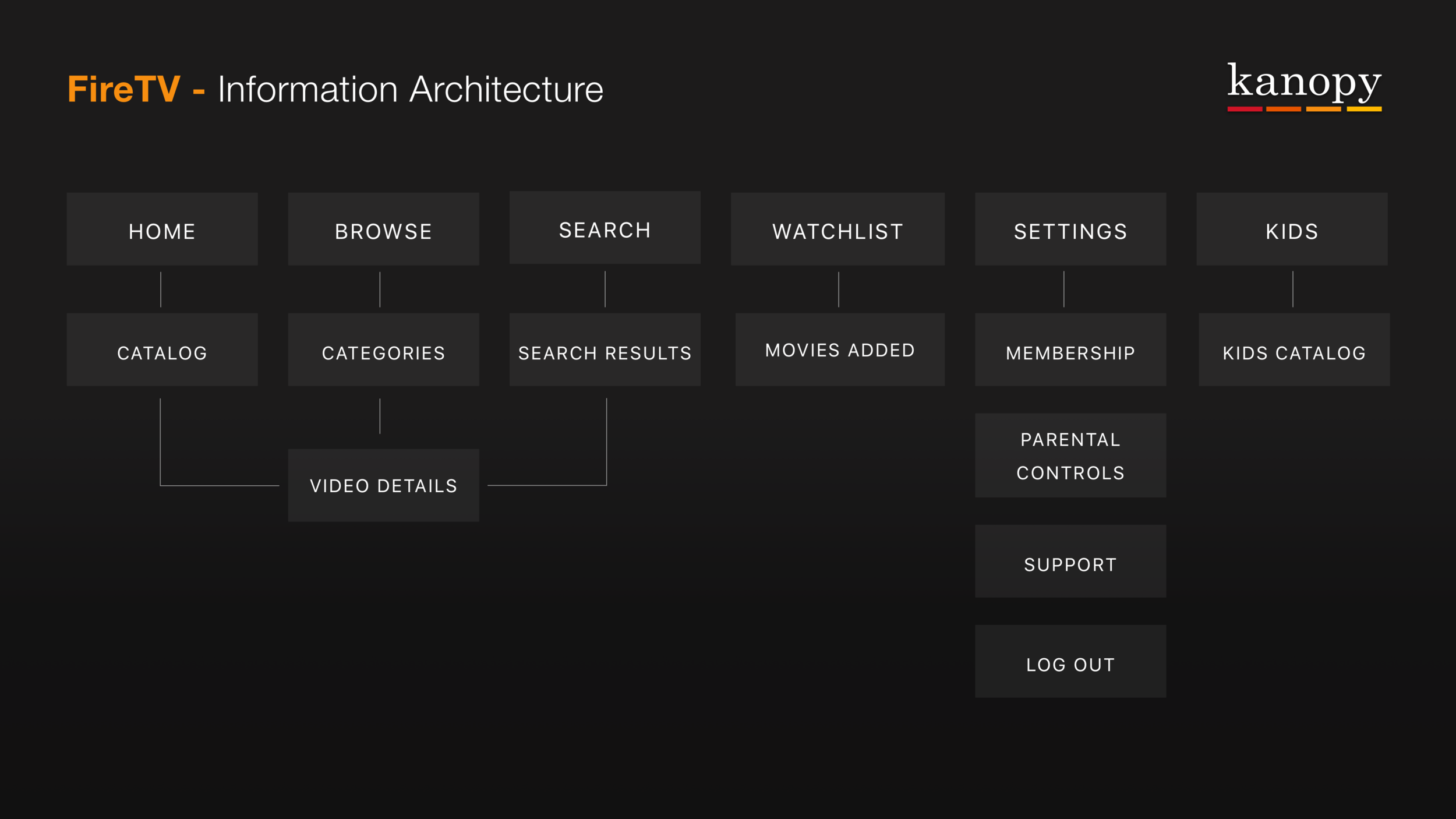 FireTv - User Goals & Informational Architecture Copy 4.png