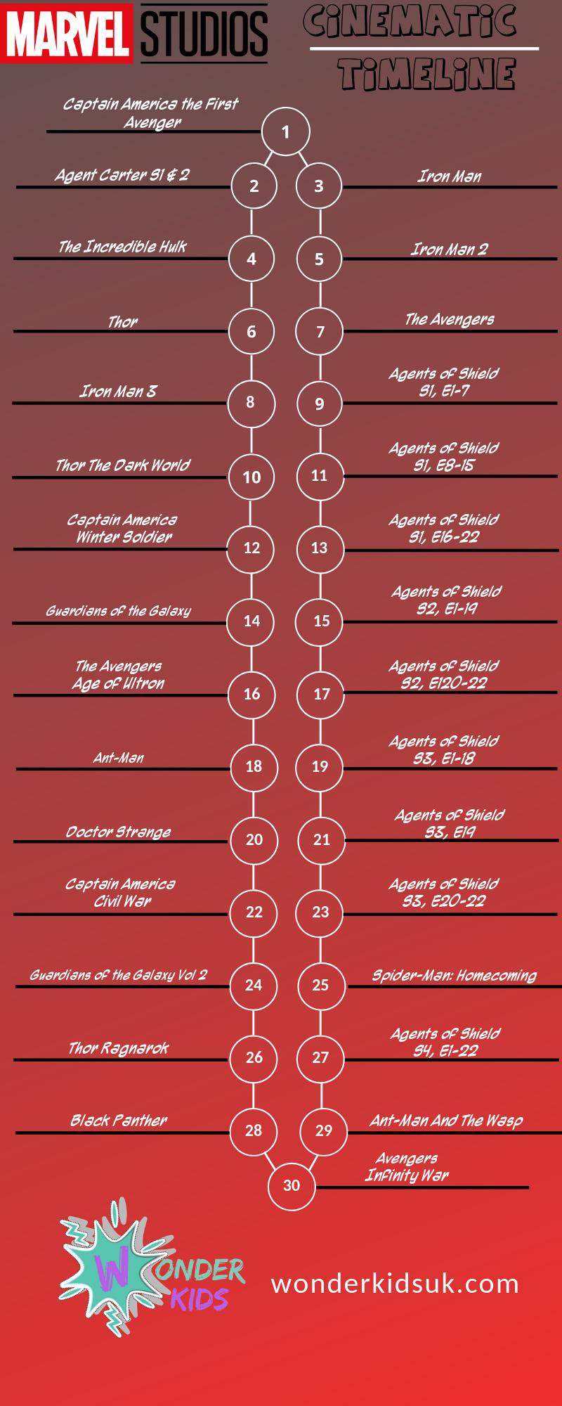 MCU Timeline v2.png