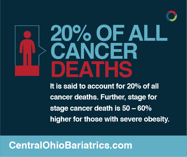 20% of all cancer deaths can be attributed to morbid obesity.