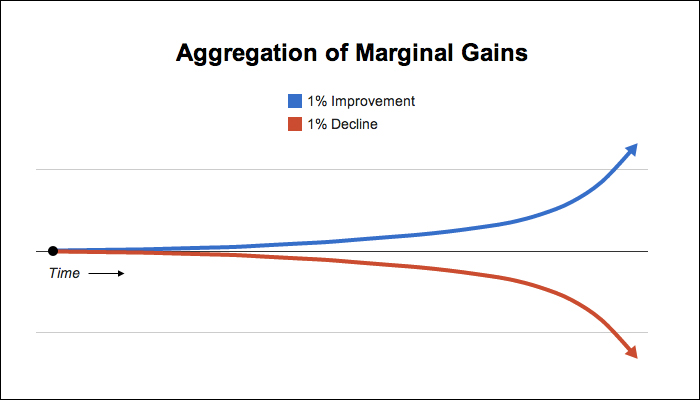 From http://jamesclear.com/marginal-gains