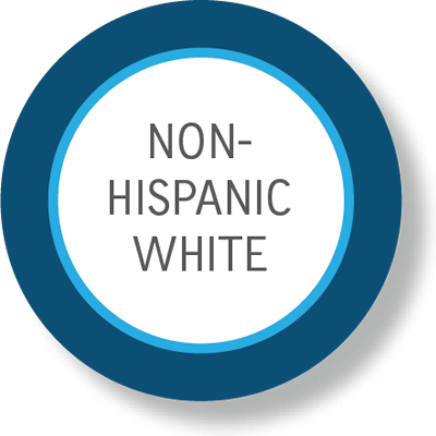 Non-white Hispanic