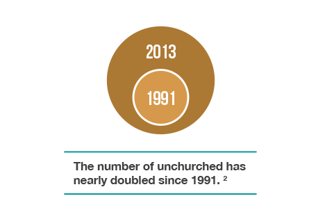 """The Barna Group, www.barna.org, May 2004, """"Number of Unchurched Adults Nearly Doubled Since 1991""""."""