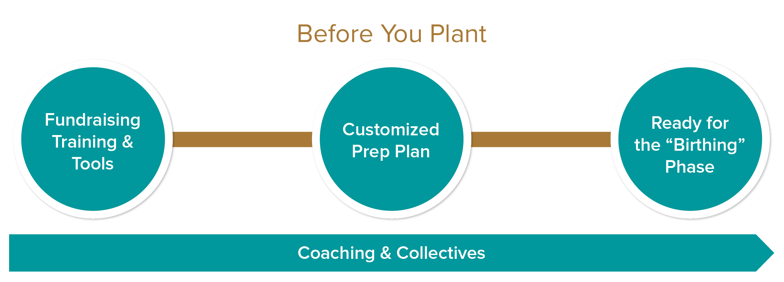 """equipping 1: Before you plant    fundraising training & Tools:   includes....SENT's fundraising training course, adaptable tools to help you cast vision & raise funds until you have giving partners pledging enough to meet your planting budget. we will help you start off on healthy financial footing.   customized prep plan:   include...custom Prep plan that's personalized to prepare your head, heart, & hands toward planting a gospel-centered church more fruitfully. Given your Customized Prep plan, we will provide ways to develop and recommend the best combination of learning venues to do so.   COACHING & COLLECTIVES:   INCLUDEs...TOOLS FOR you and your COACH TO USE TOGETHER so you REACH IMPORTANT GOALS & MILESTONES as you prepare to plant. Training modules are provided along with Residencies (brief or extended) where you will be sharpened through your mentoring by veteran pastors & planters. COLLECTIVES each month provide a peer group for encouragement, prayer, & training that's helpful no matter what phase of planting one is in.    Ready for the """"birthing"""" phase:   includes...a tool with tangible action items for the early days of birthing a church. You will receive a time-tested sequence for starting well so you set Gospel dna wisely with your initial core members. this tool helps you lay the foundation to start well so the church plant bears fruit for years to come."""