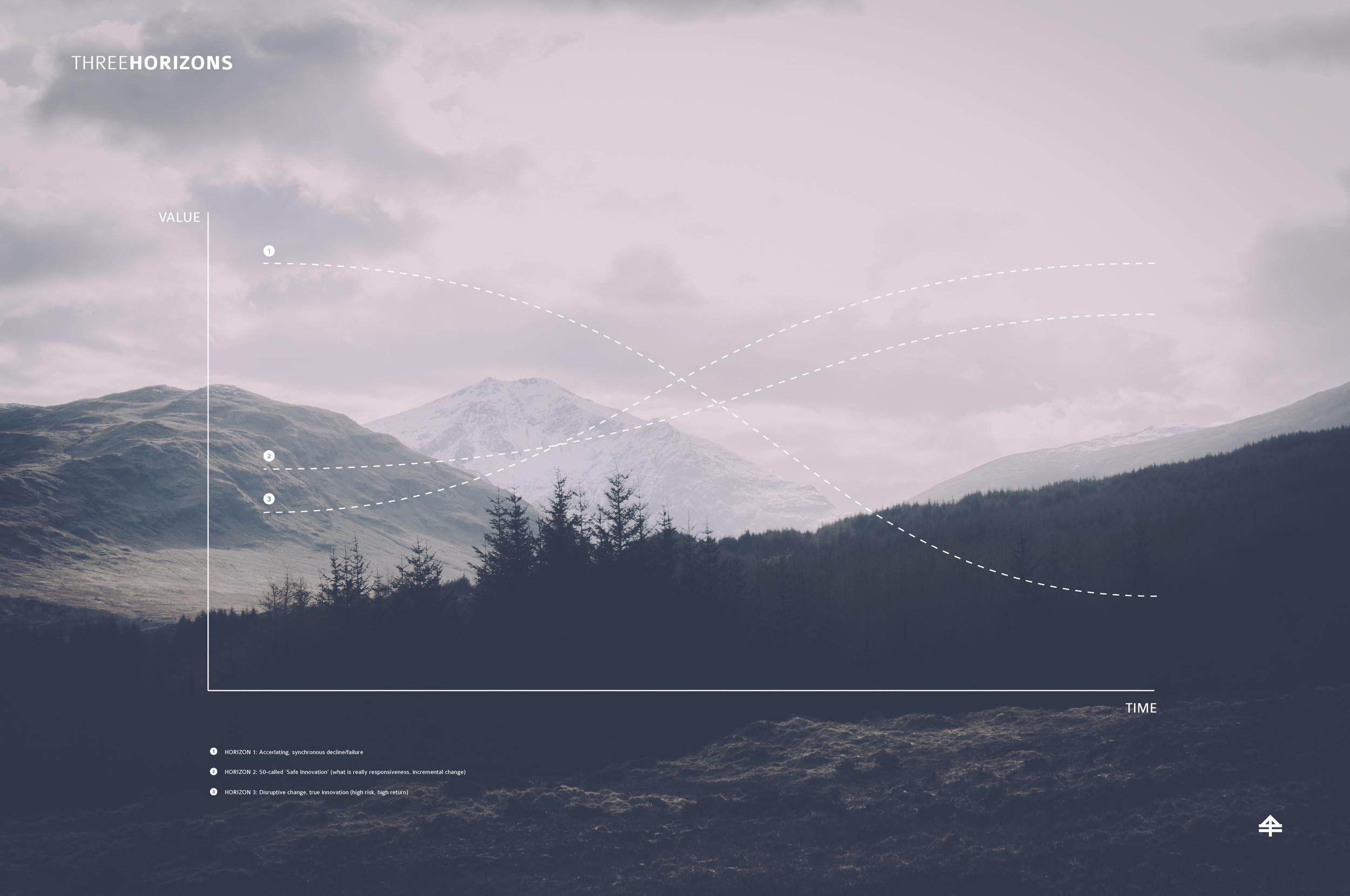 Outpst-Three-Horizons.jpg