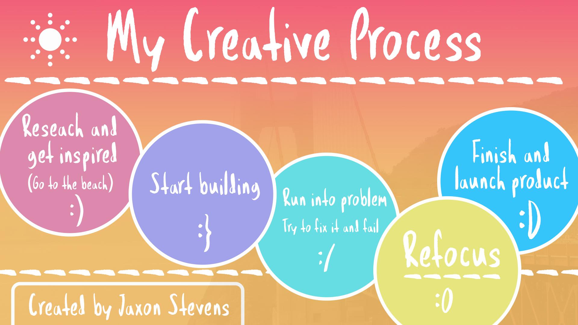 MyCreativeProcess.png