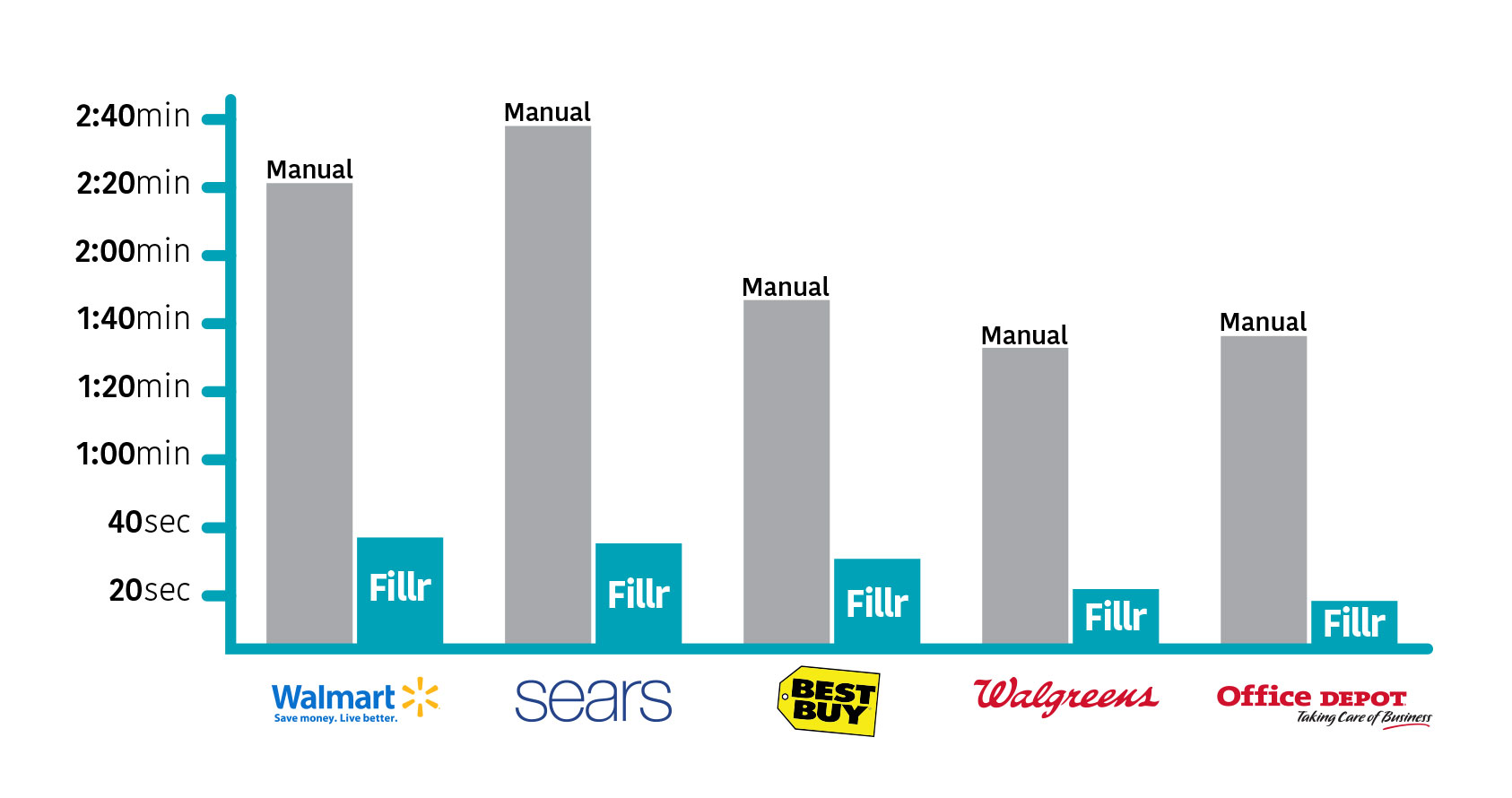 Pic: Average time to complete a checkout form manually vs using Fillr