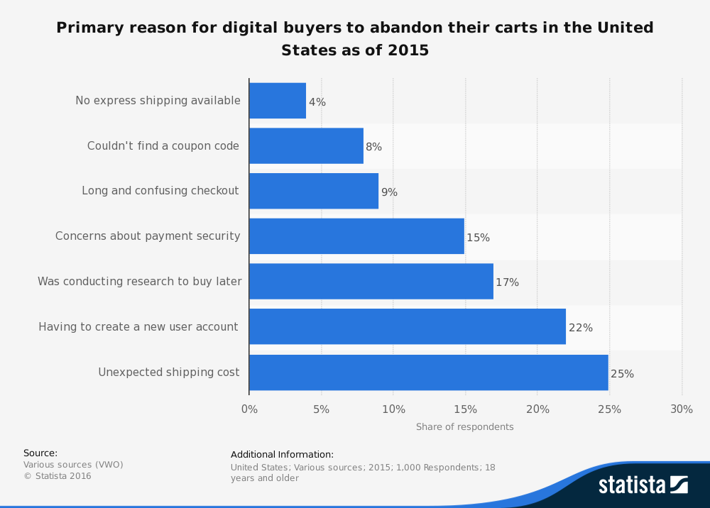 statistic_id467656_us-online-shopping-cart-abandonment-reasons-2015.png