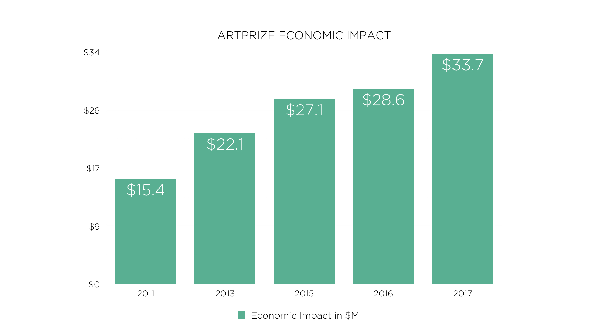 Economic impact data was gathered through a visitor intercept survey using methodologies established and reviewed by Lansing-based economics research and consulting firm, Anderson Economic Group. Economic impact data is determined based on several educated assumptions.
