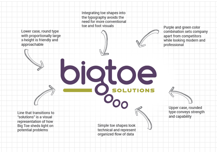 Anatomy of the Big Toe Solutions logo.