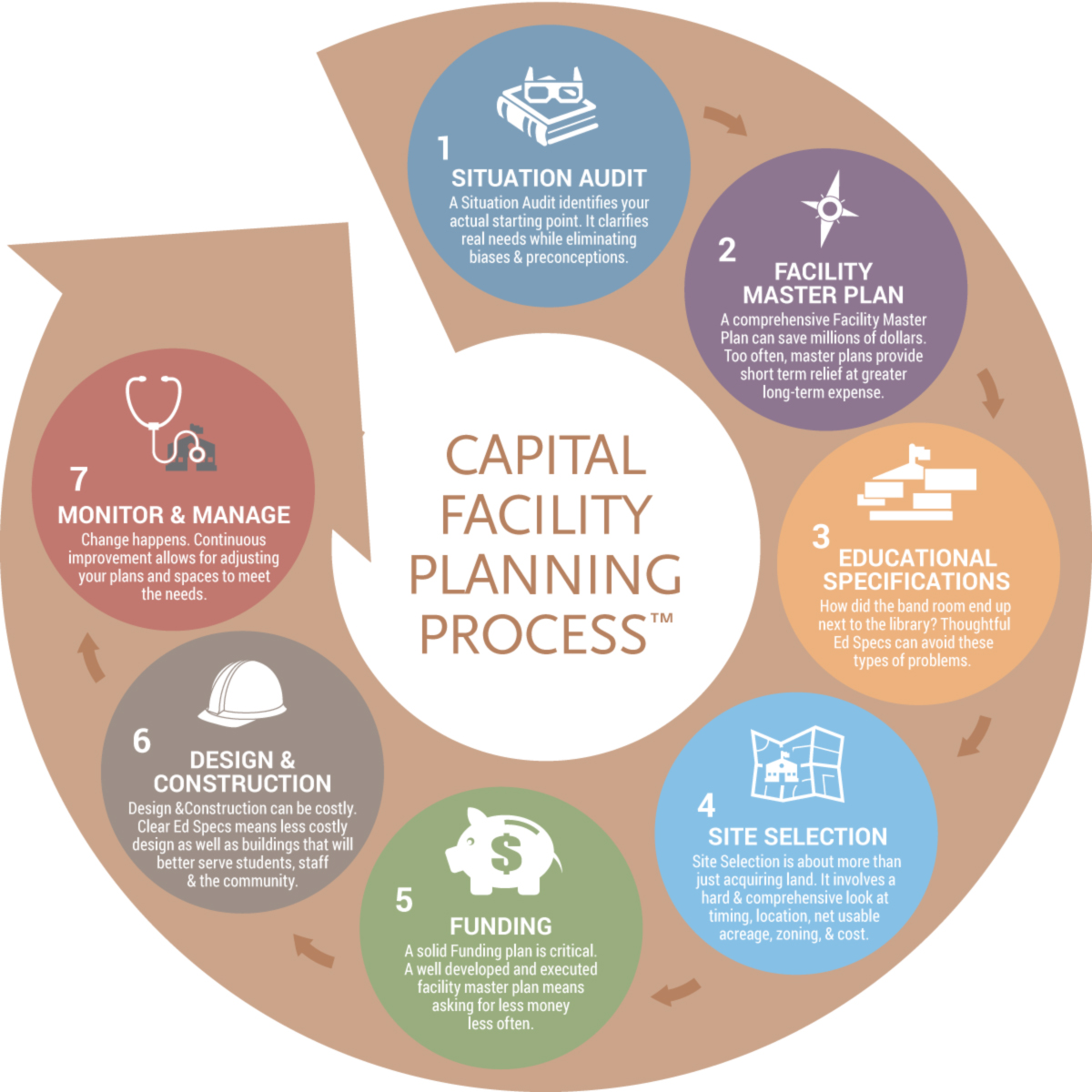 Process infographic for  School Planning Advisor
