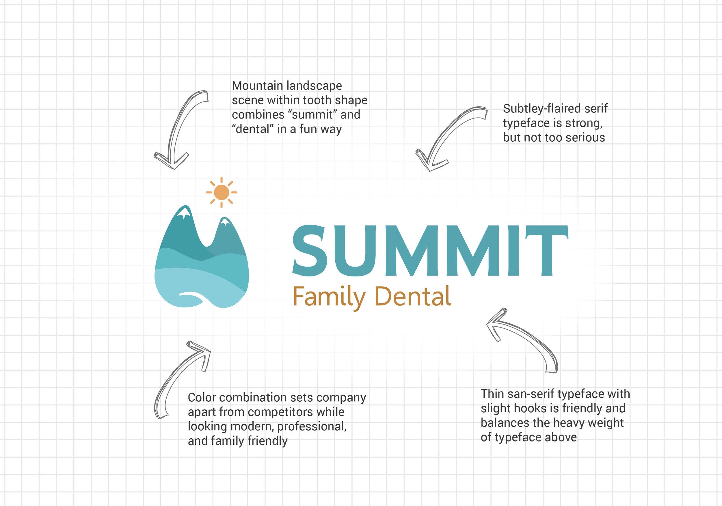 Anatomy of the Summit Family Dental logo.