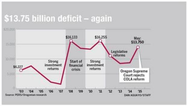 Oregon's gamble on trimming public retiree benefits failed and it now faces a $13.75 billion Public Employee Retirement System deficit, with few ideas on the table of what to do next. Photo by The Oregonian.