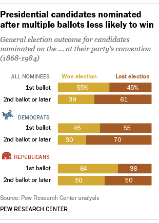 As the Democratic and GOP presidential races tighten heading into New Hampshire next week, it is worth noting that nominees who don't win on the first ballot of their party convention are more likely to lose the general election.